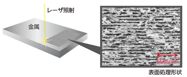 レーザー照射した際の表面処理形状
