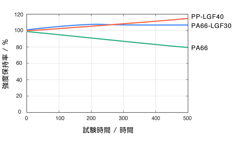 DLAMP長期安定性試験[耐熱試験]グラフ
