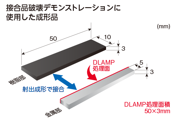 DLAMP接合品破壊デモンストレーションに使用した成形品