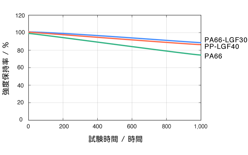 DLAMP長期安定性試験[ヒートサイクル試験]グラフ